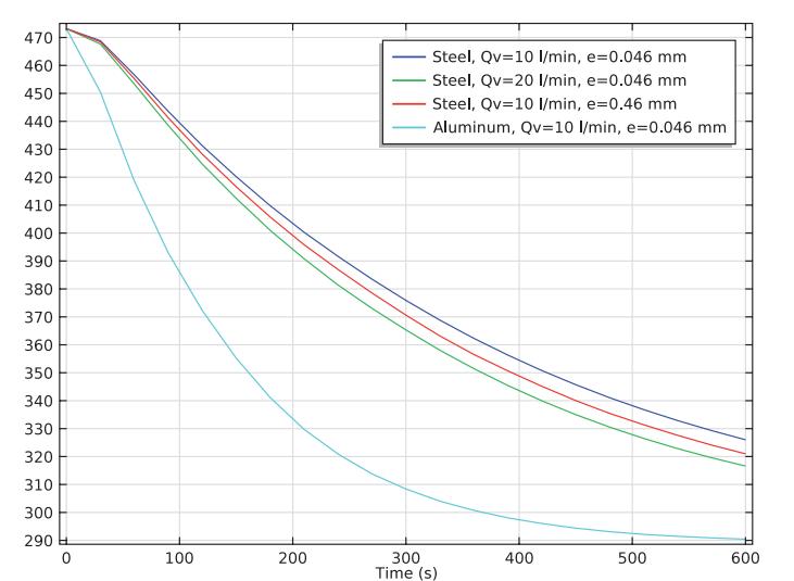 绘图突出了聚氨酯方向盘中的平均温度。