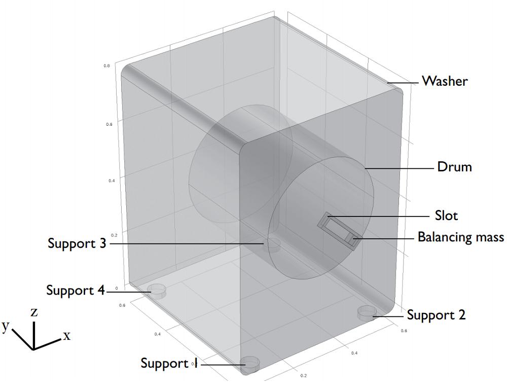 The geometry of a portable washing machine 便携式洗衣机的不稳定性