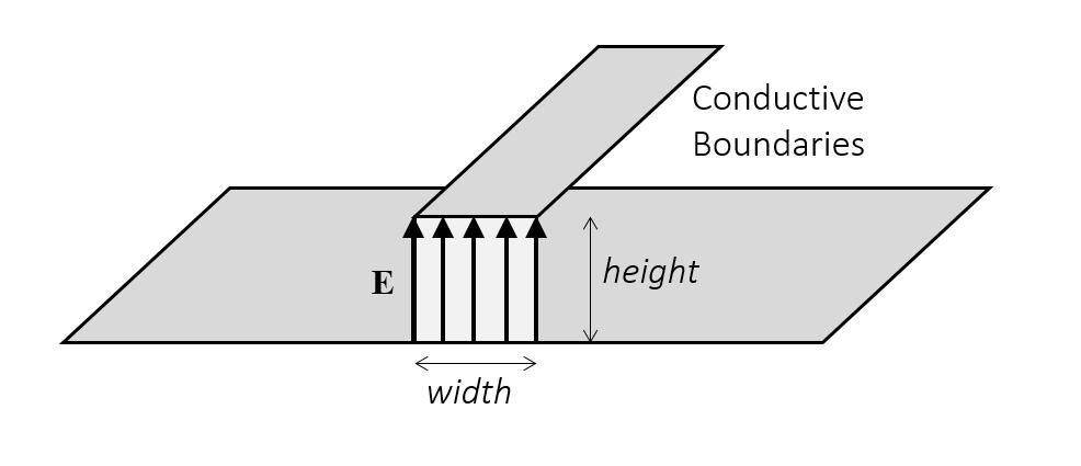 典型均匀集总端口的几何。