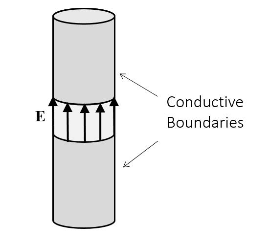 用户定义集总端口的几何。