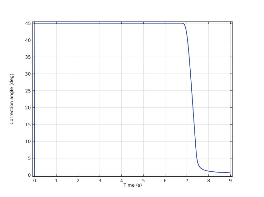 correction angle for active balancing 便携式洗衣机的不稳定性