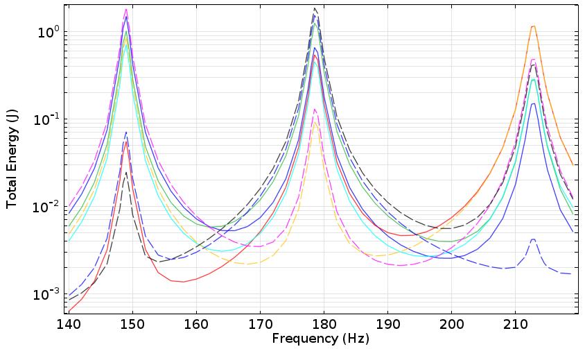 图中显示了两个鼓的响应频率模拟结果。
