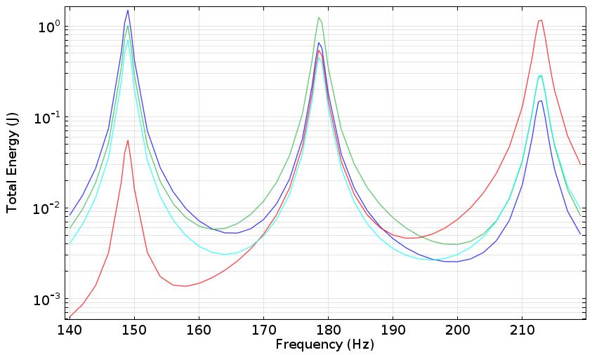 左边鼓的响应频率图。