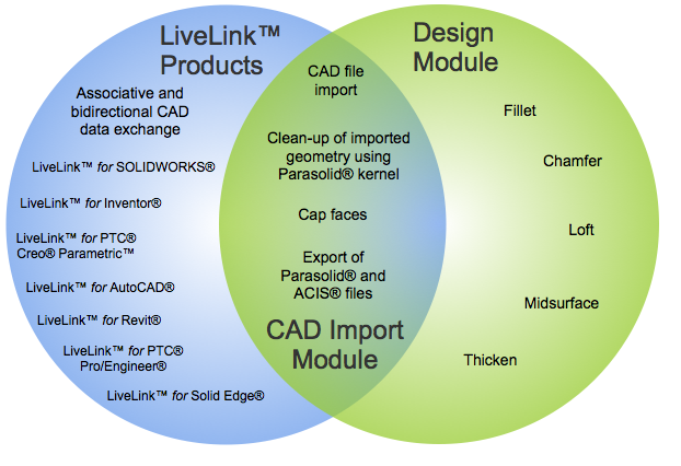 CAD 导入模块、 LiveLink™ 模块及设计模块交集的维恩图解。
