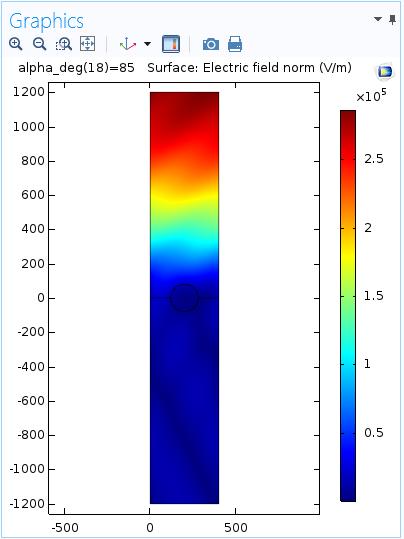 表面等离激元线光栅中的电场模。