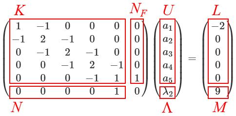 矩阵方程的偏析。