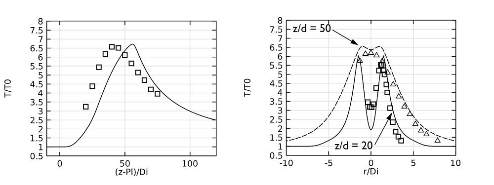 图片对比了模型结果与实验数据中喷射燃烧器的温度。