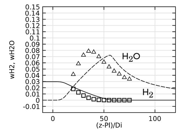 H2O 和 H2 的浓度。