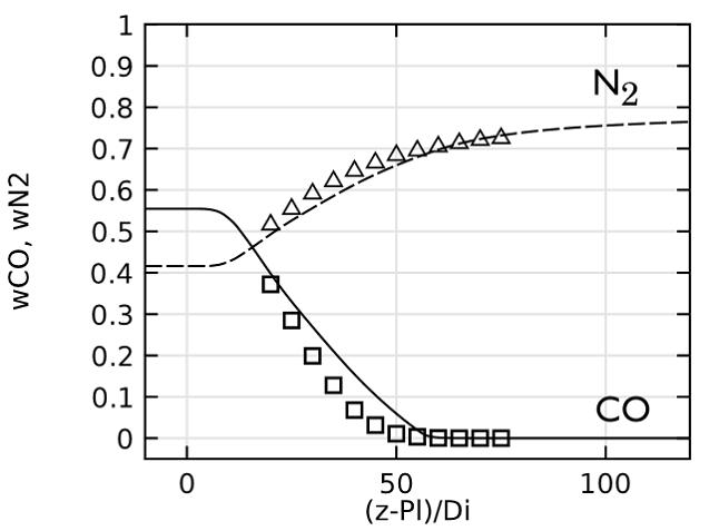 N2 and CO 沿喷射中心线的浓度。