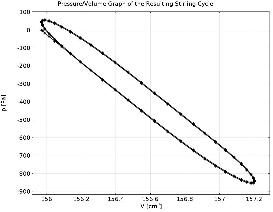 图中描绘了一个斯特林热泵循环中的压力与体积。