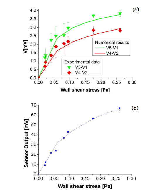 Two graphs showing wall shear stress using a calorimetric or anemometric approach.
