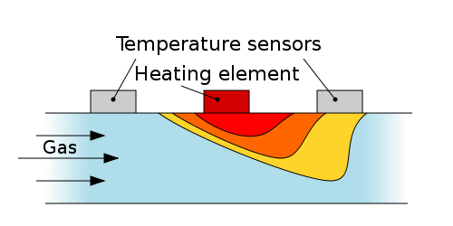 热质量流量仪。