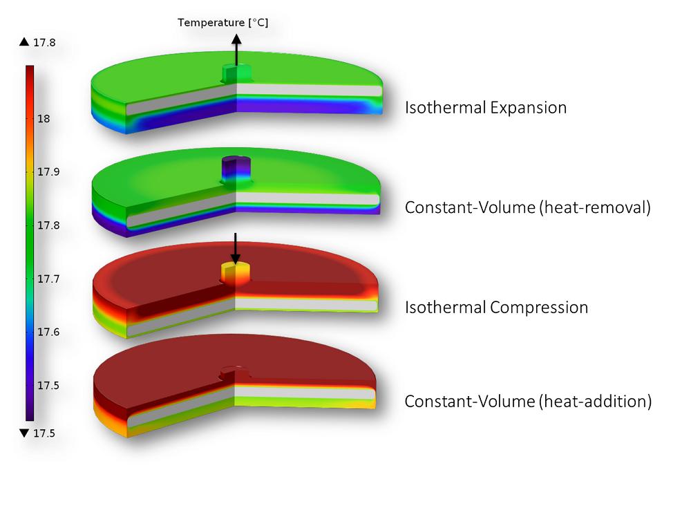 仿真显示了作用在斯特林热泵内工质上的热力学过程。