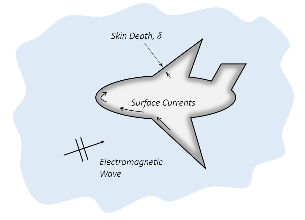 集肤深度极小的金属对象实例。