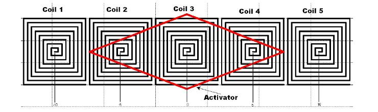 电感式位置传感器的图片,突出显示了激活器的位置。