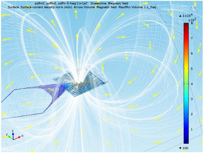对双层平面线圈中磁通密度模的仿真。