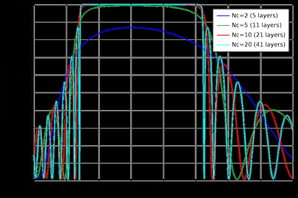阻带内的反射率。