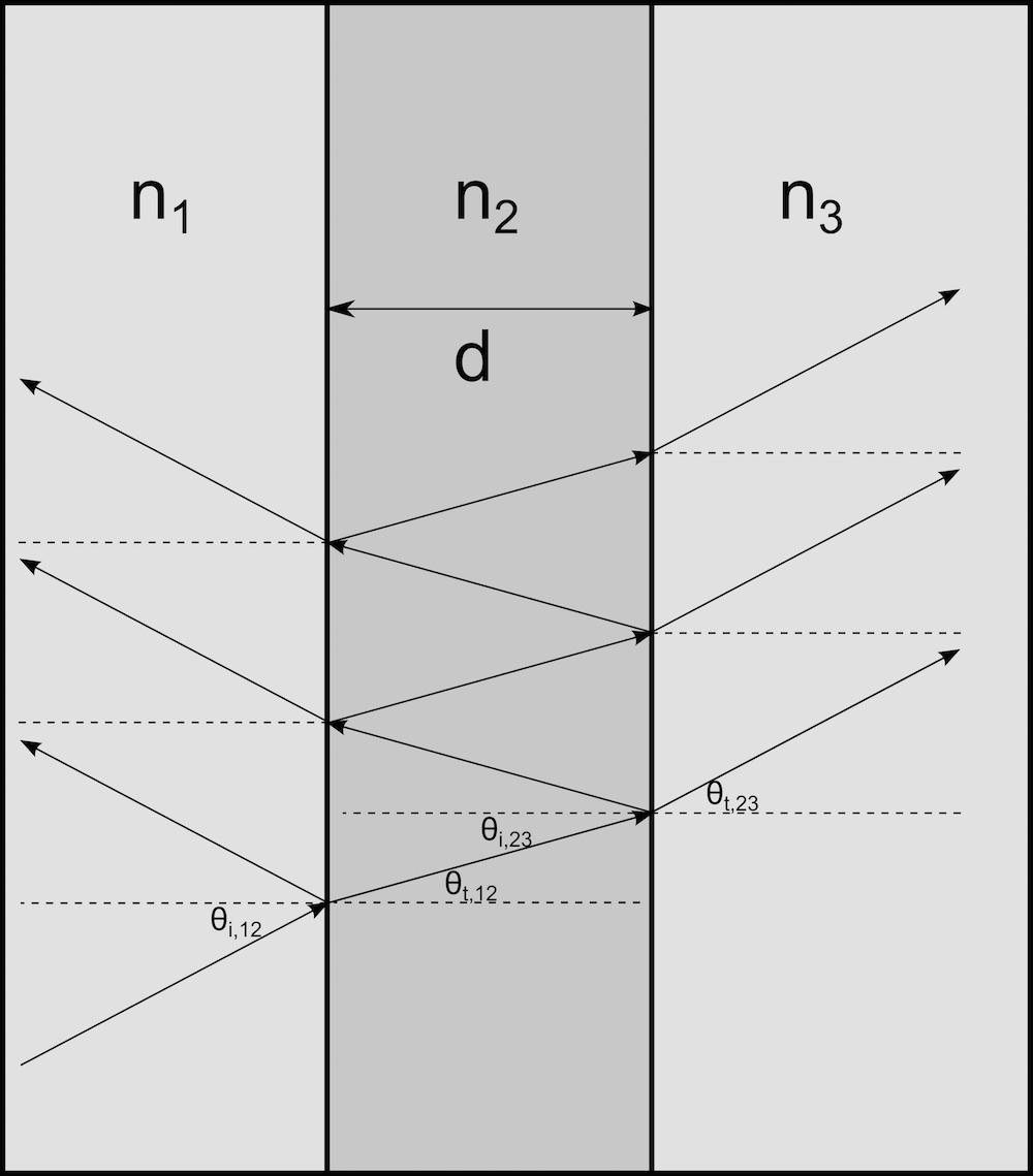 进入含折射率的狭窄区域的单独一条光线。
