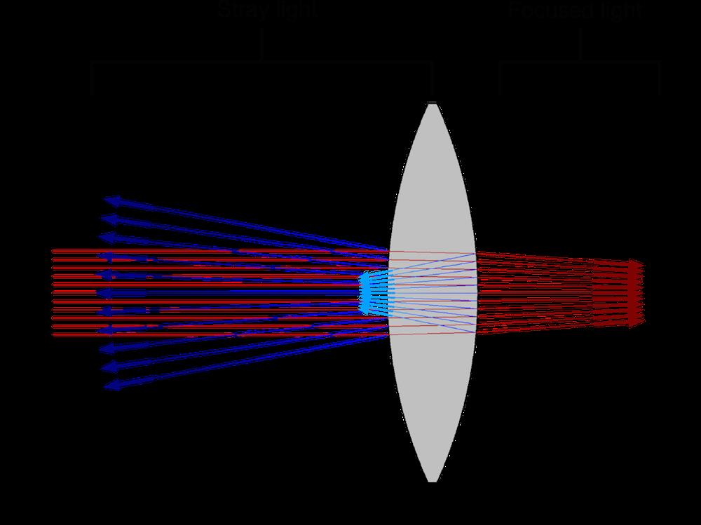 传播通过透镜的杂散光。