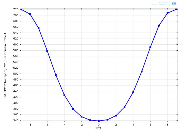 双层平面线圈中的 X-off 位置及线圈电感。