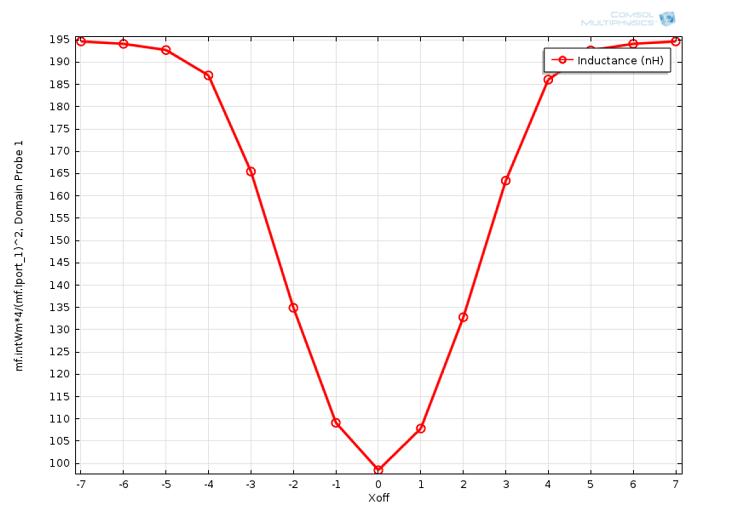 单层平面线圈中的 X-off 位置及线圈电感。
