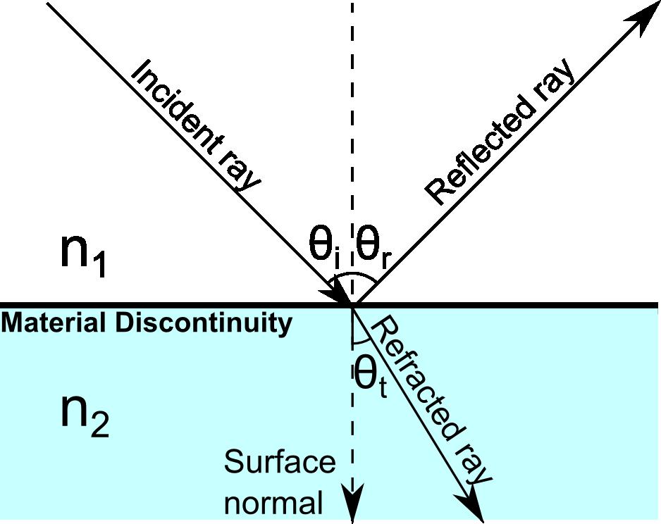 光学系统中的入射角和折射角。