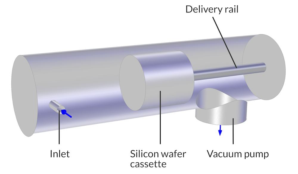 UHV CVD 反应室的几何。