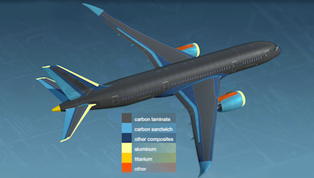 Boeing 787 body geometry featured