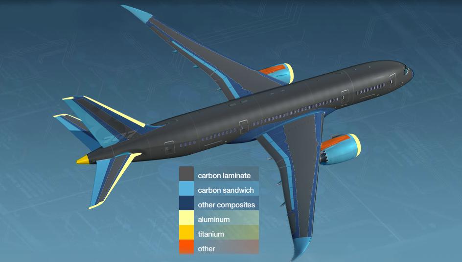 波音 787 飞机的示意图。