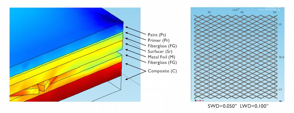 复合材料层合板以及在 COMSOL Multiphysics 中模拟的金属箔层合板的图片。