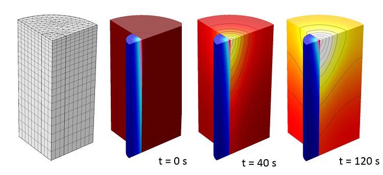 图像展示了使用 Beer-Lambert 定律模拟半透明固体在激光照射下的加热情况。