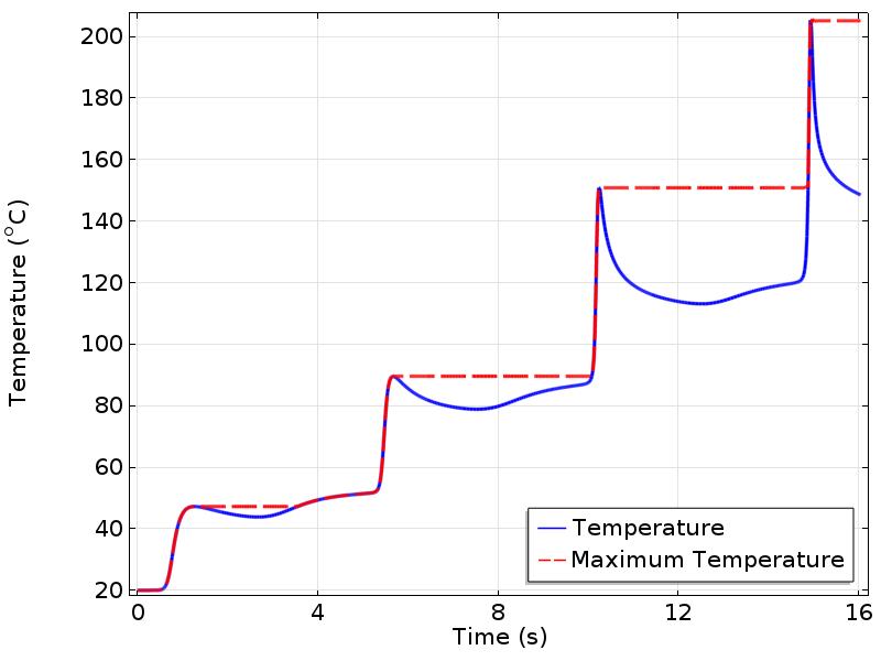 方程的温度和 MaxTemp。