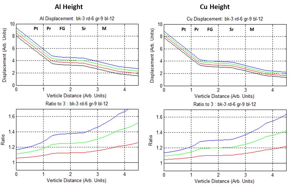 绘图显示了 EMF 高度变化后位移的范围。