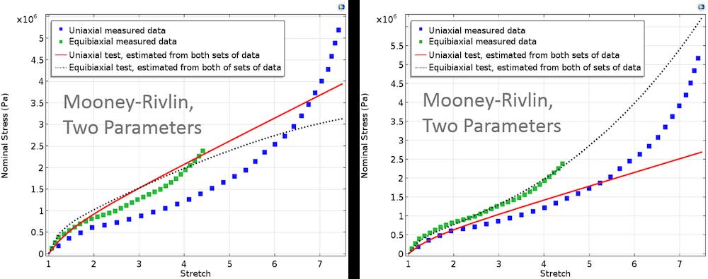 Mooney-Rivlin,采用同等与不等权重的两条参数曲线。