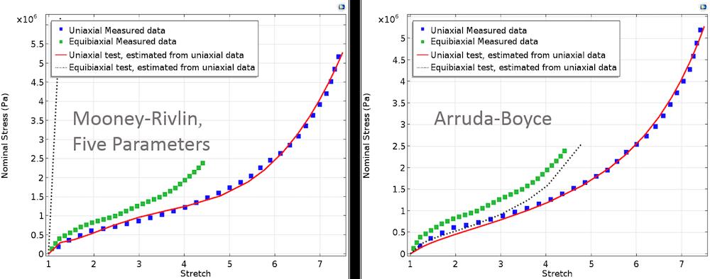 针对  Mooney-Rivlin 五参数模型和 Arruda-Boyce 模型对比计算及测量得到的双轴应力。