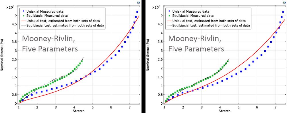 Mooney-Rivlin 五参数模型的两张图。