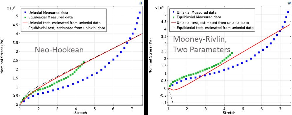 图片显示了 Neo-Hookean 和 Mooney-Rivlin 两参数模型。