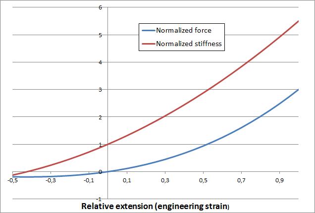 我们在这里看到了线弹性材料的单轴响应图。