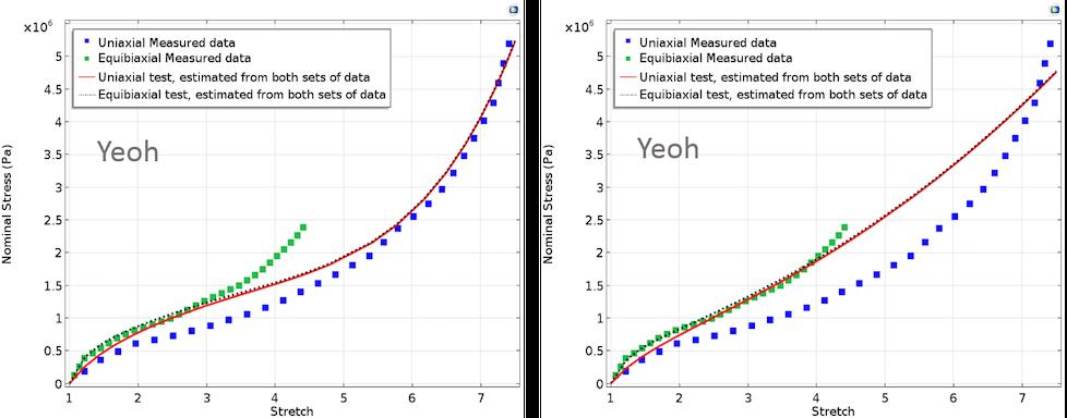 Yeoh 模型的两张图片,其中一个采用同等权重,另一个采用非等权重。