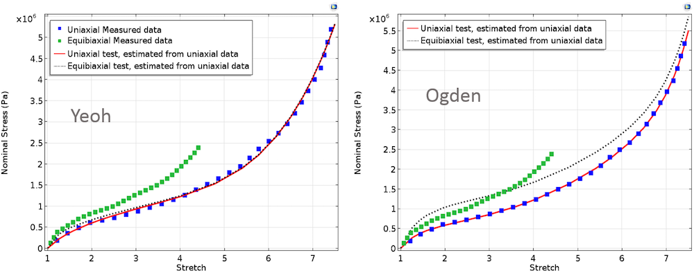 Yeoh 和 Ogden 模型的单轴和双轴应力。