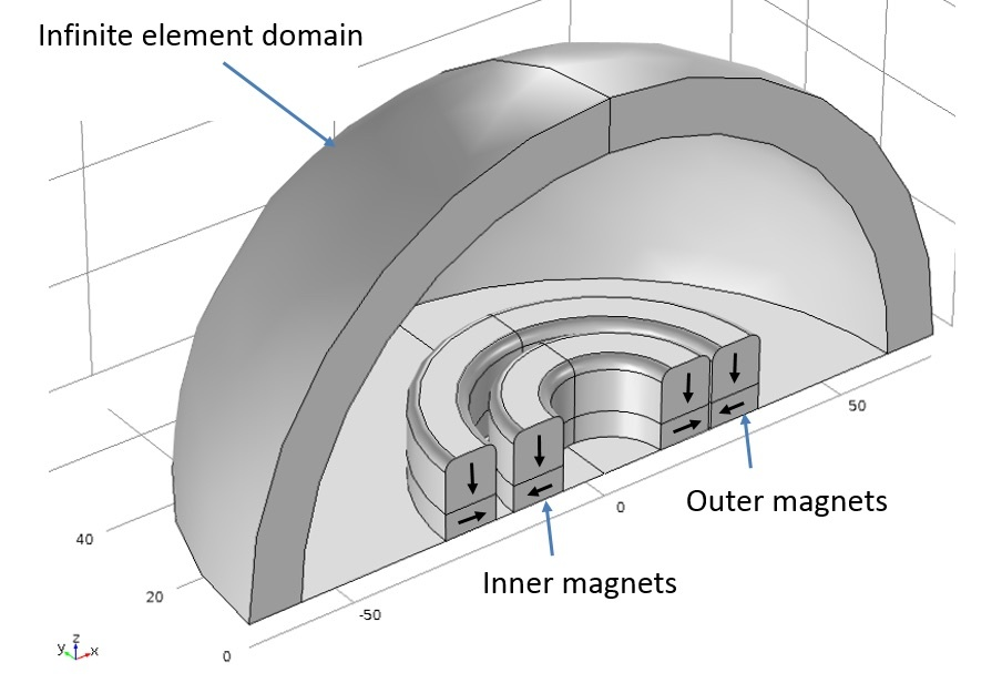 Axial magnetic bearing in 3D1 使用 COMSOL Multiphysics® 模拟磁悬浮轴承