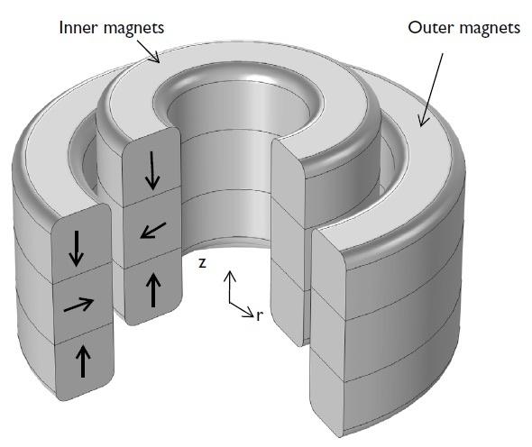 轴向磁轴承示意图。