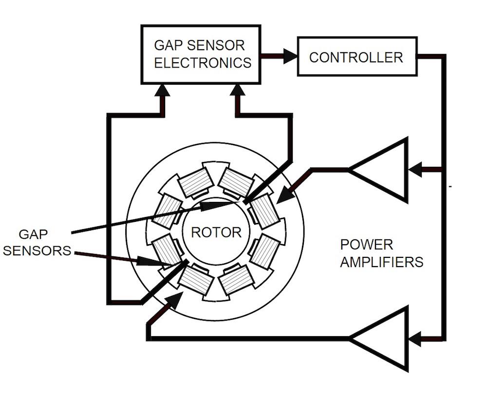 有源磁轴承组件的示意图。
