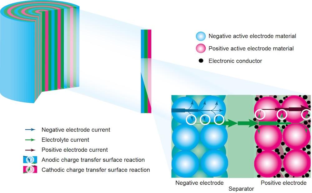 锂离子电池示意图。
