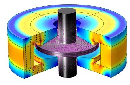 轴向电动轴承中的磁通密度可视化绘图。