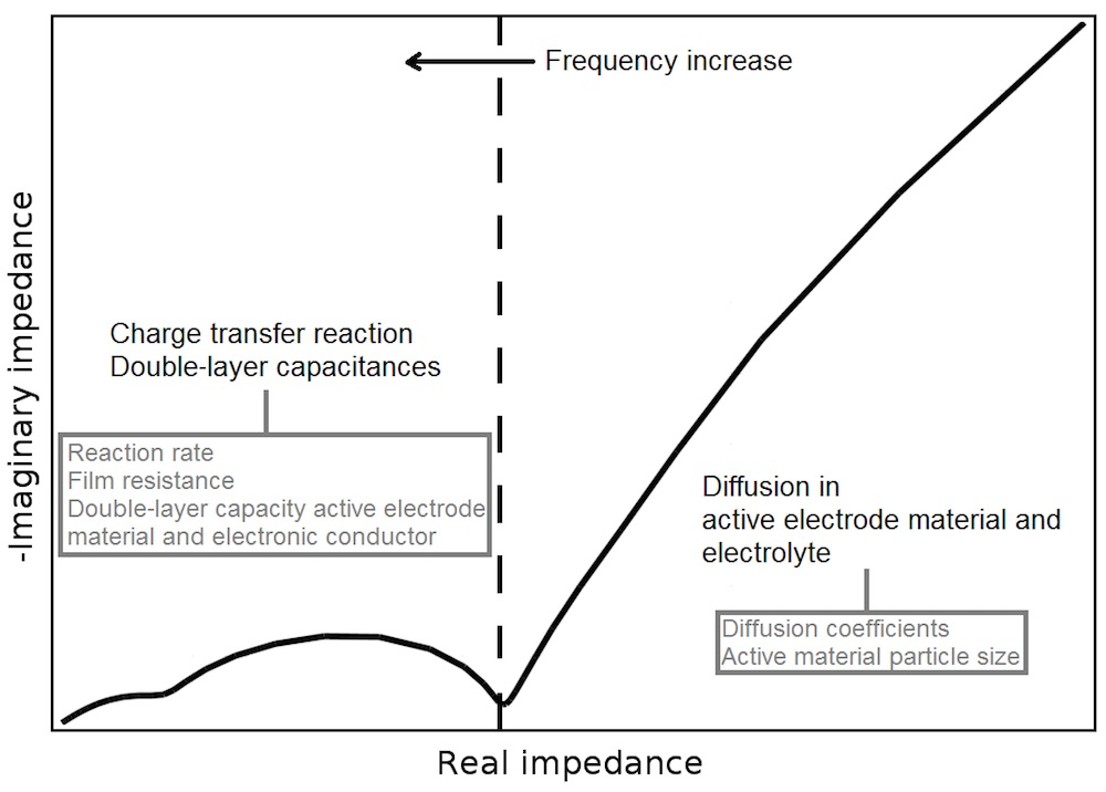 Studying Impedance to Analyze the Li-Ion Battery with an ...