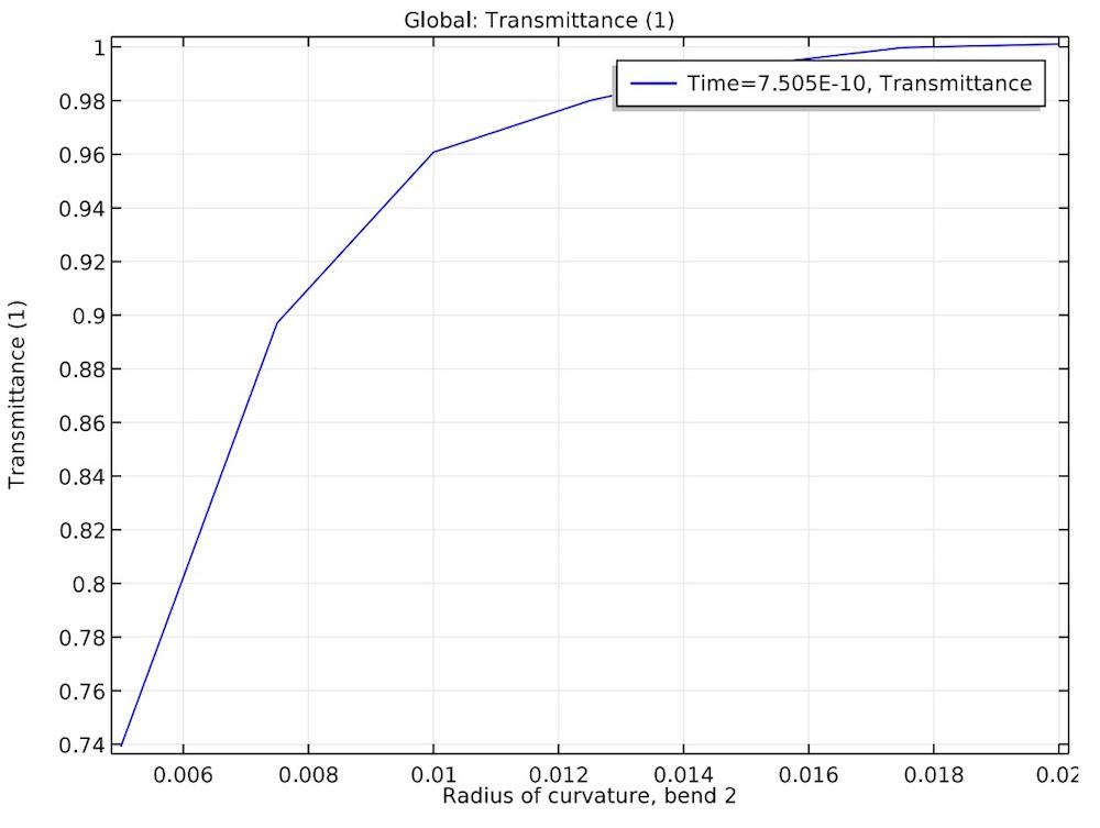 透光管中的透光率图。