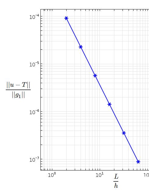 网格尺寸与误差的对数-对数对比图。