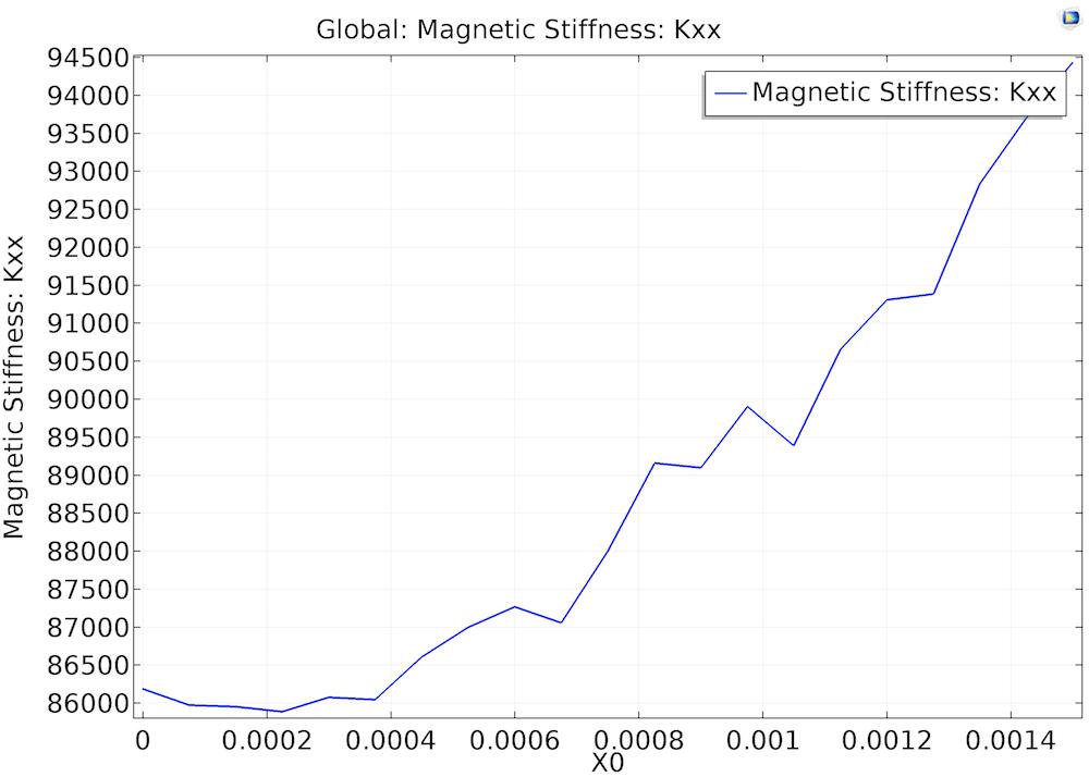 磁刚度图。