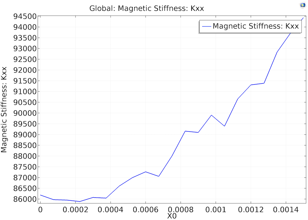 magnetic stiffness simulation plot 使用 COMSOL Multiphysics® 模拟磁悬浮轴承